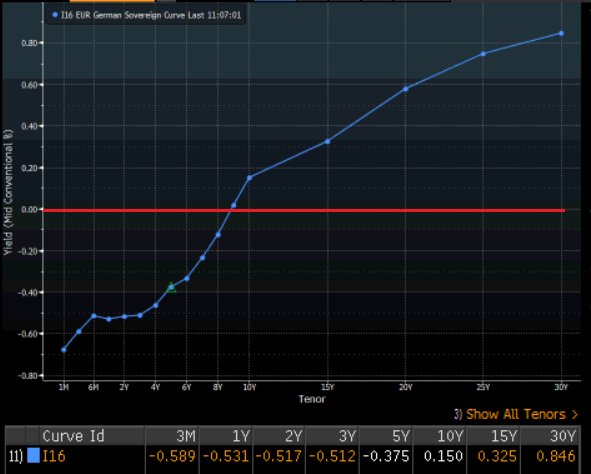 EUR German sovereign curve