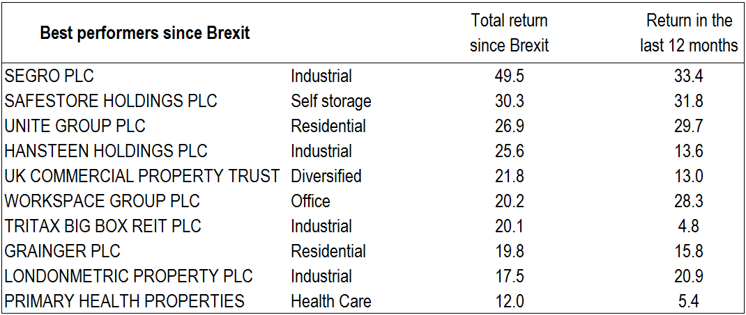 Total returns of UK property stocks since Brexit