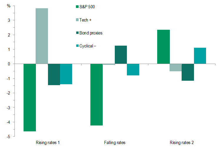 S&P 500 absolute returns and relative sector returns