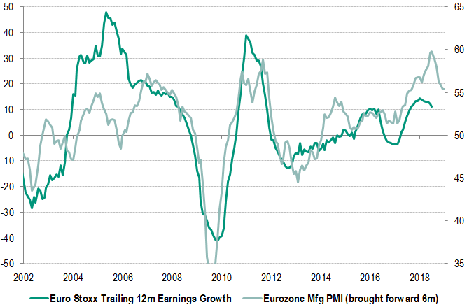 Markets: eurozone earnings growth compared to activity levels