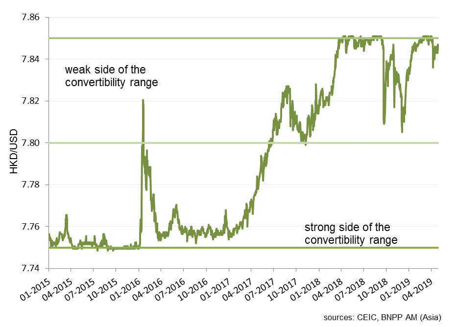 The Hong Kong dollar peg is different – long live the peg - Investors' Corner