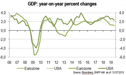 Exhibit 2: A slowdown in US and eurozone GDP growth