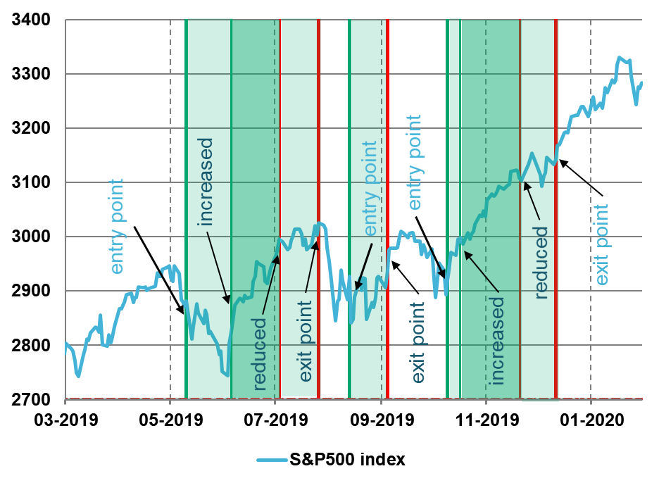 US S&P 500 equity